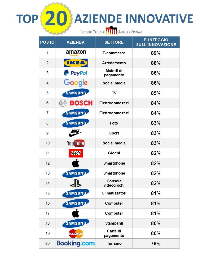 Top 20 Aziende Innovative - Istituto Tedesco Qualità e Finanza
