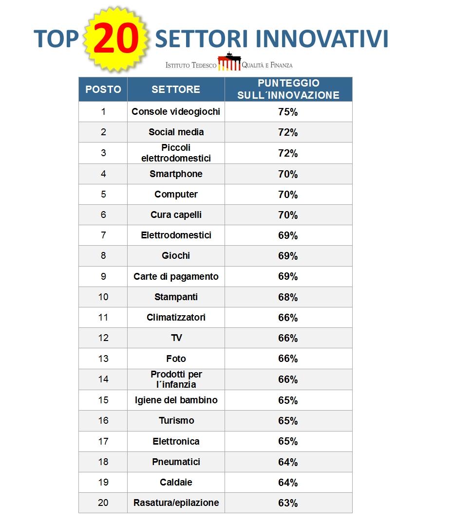Top 20 Settori Innovativi - Istituto Tedesco Qualità e Finanza