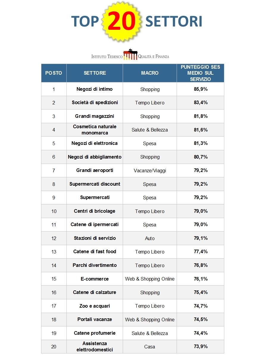 Top 20 settori
