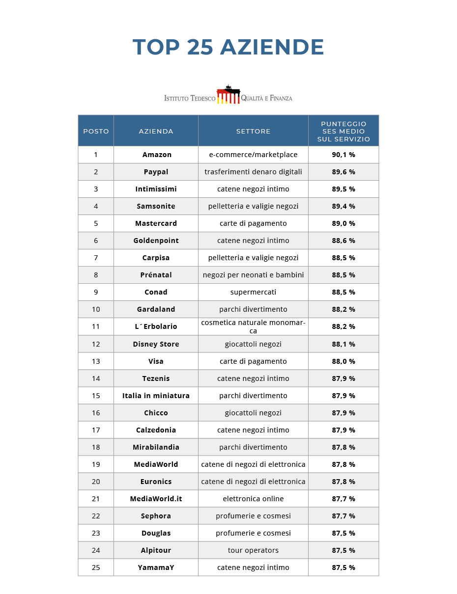 Classifica Cucine Qualità Prezzo migliori in italia - campioni del servizio 2019/20